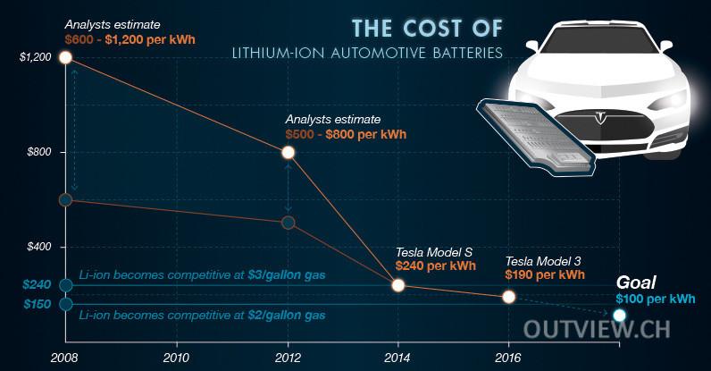 Preise für Batterien fallen schon seit 10 Jahren um fast 90 %